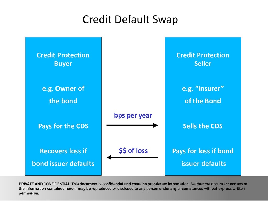 Credit Protection Buyer e.g. Owner of the bond ...