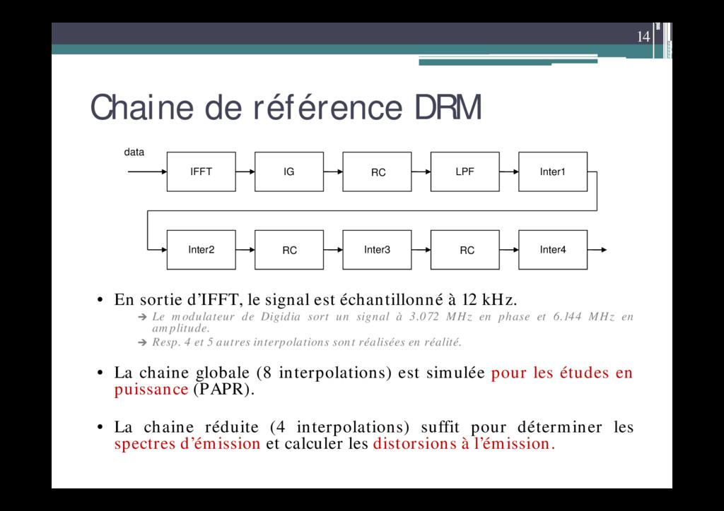14 Chaine de référence DRM IFFT data IG LPF Int...