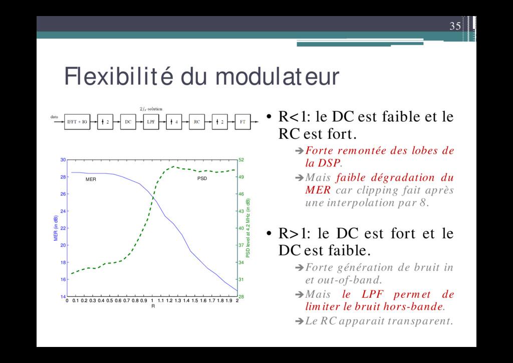 35 Flexibilité du modulateur • R<1: le DC est f...