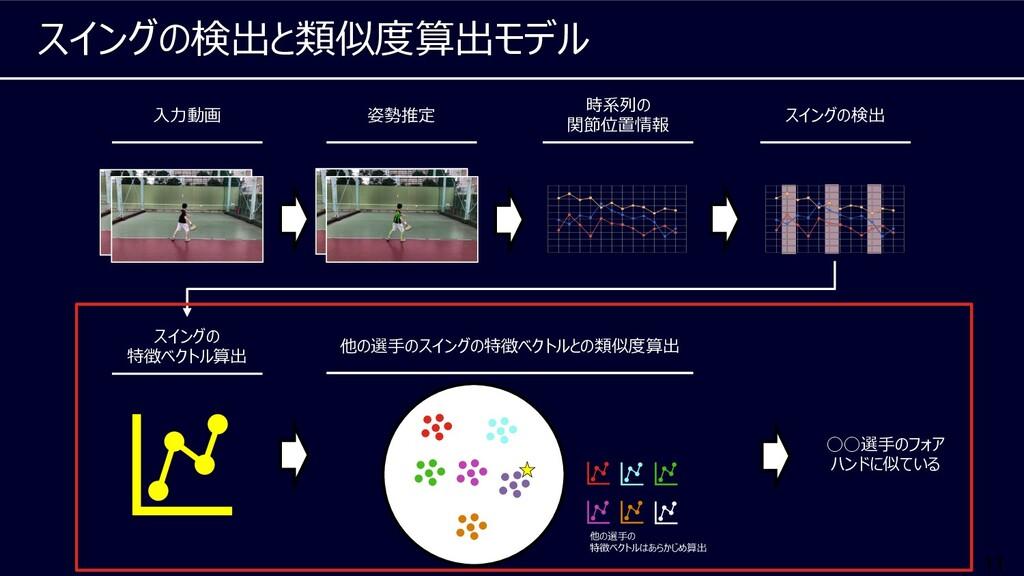 11 スイングの検出と類似度算出モデル 姿勢推定 ⼊⼒動画 時系列の 関節位置情報 スイングの...