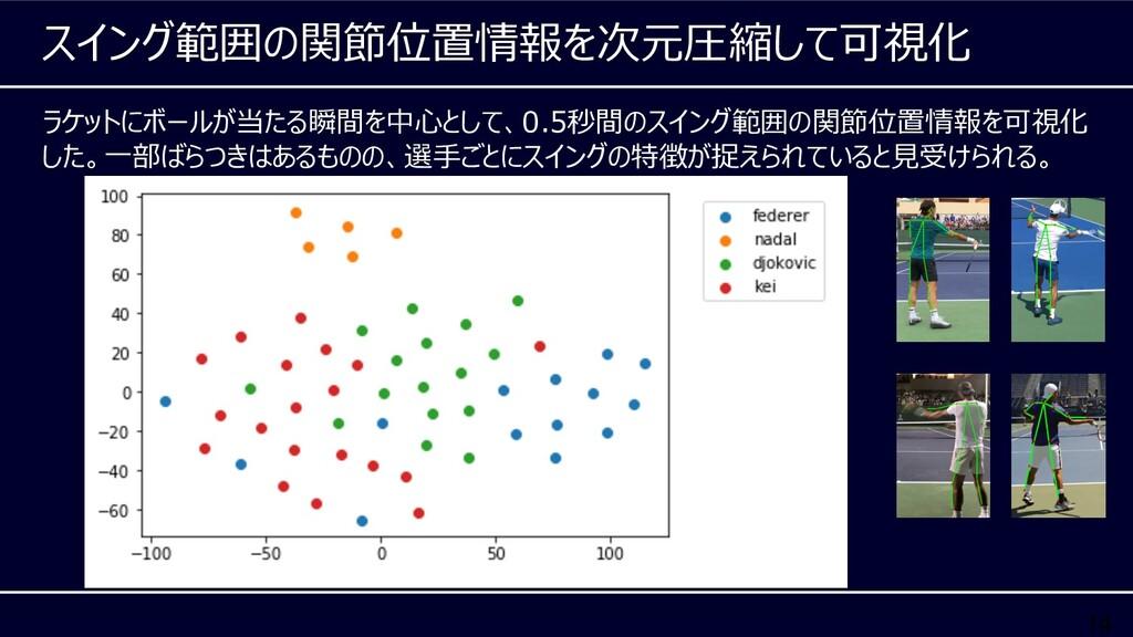 14 ラケットにボールが当たる瞬間を中⼼として、0.5秒間のスイング範囲の関節位置情報を可視化...
