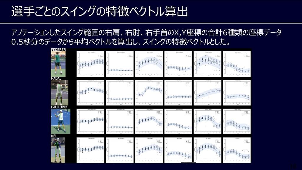 16 アノテーションしたスイング範囲の右肩、右肘、右⼿⾸のX,Y座標の合計6種類の座標データ ...