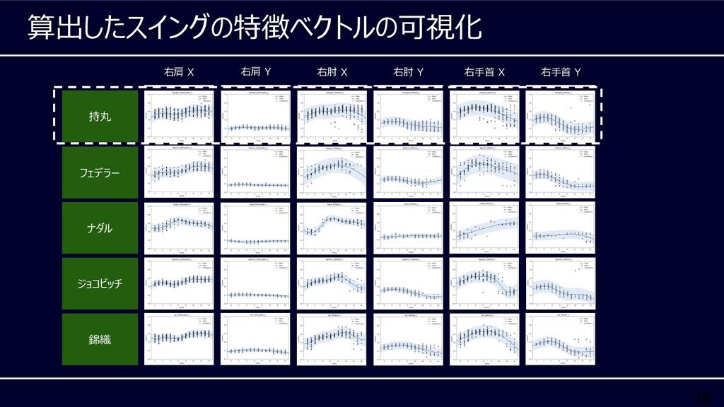 18 算出したスイングの特徴ベクトルの可視化 持丸 右肩 Y 右肘 X 右肘 Y 右⼿⾸ X ...
