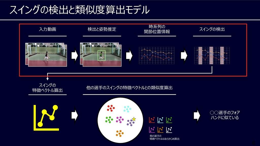 6 スイングの検出と類似度算出モデル 検出と姿勢推定 ⼊⼒動画 時系列の 関節位置情報 スイン...
