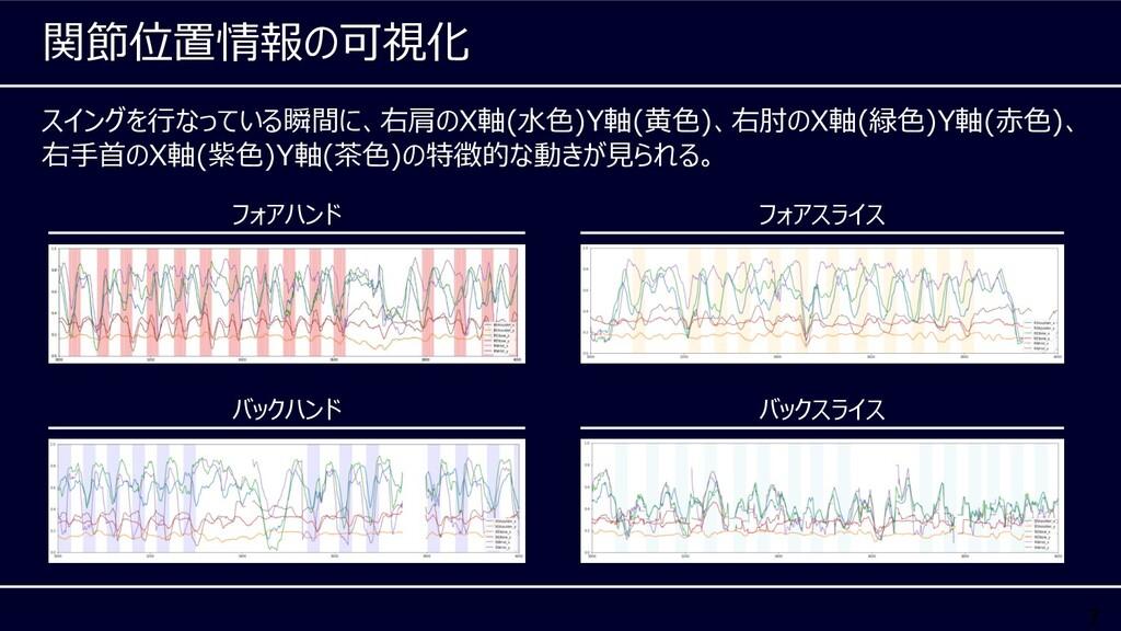 7 スイングを⾏なっている瞬間に、右肩のX軸(⽔⾊)Y軸(⻩⾊)、右肘のX軸(緑⾊)Y軸(⾚⾊...