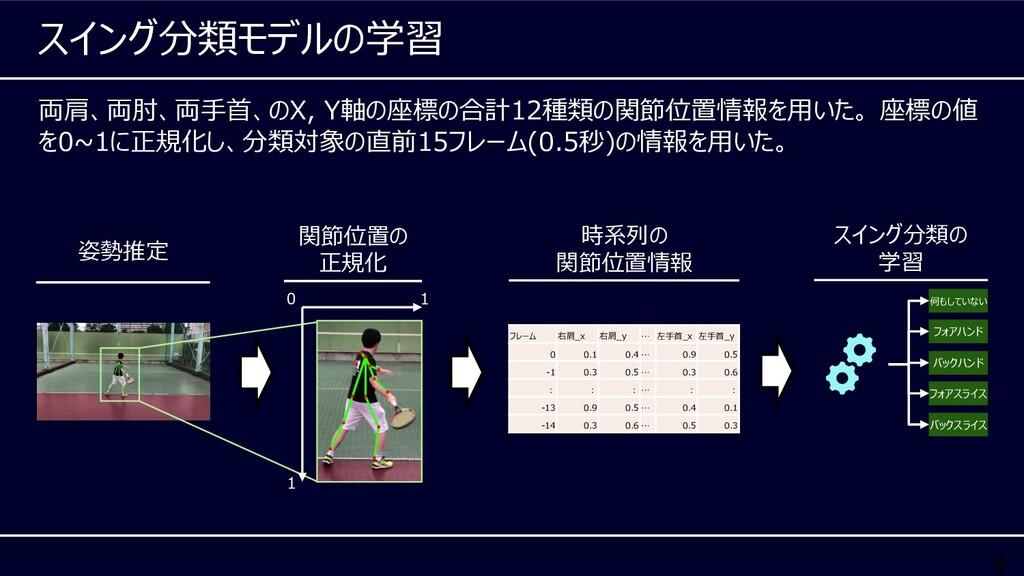 8 両肩、両肘、両⼿⾸、のX, Y軸の座標の合計12種類の関節位置情報を⽤いた。 座標の値 を...