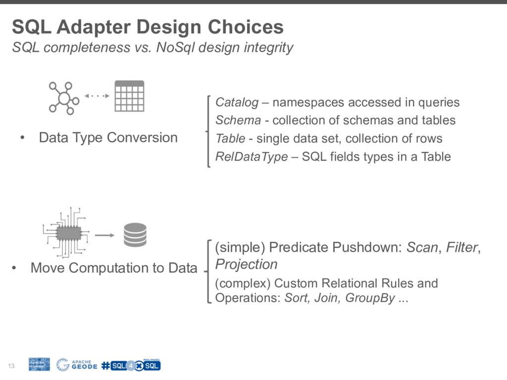 SQL Adapter Design Choices 13 SQL completeness ...