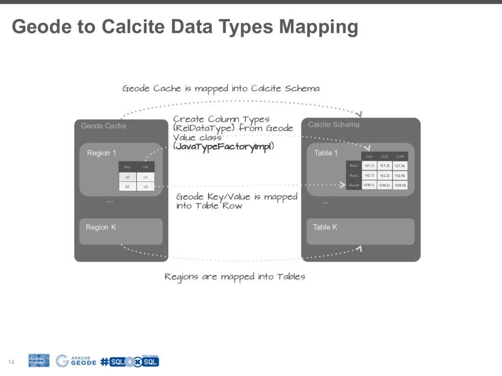 Geode to Calcite Data Types Mapping 14 Geode Ca...