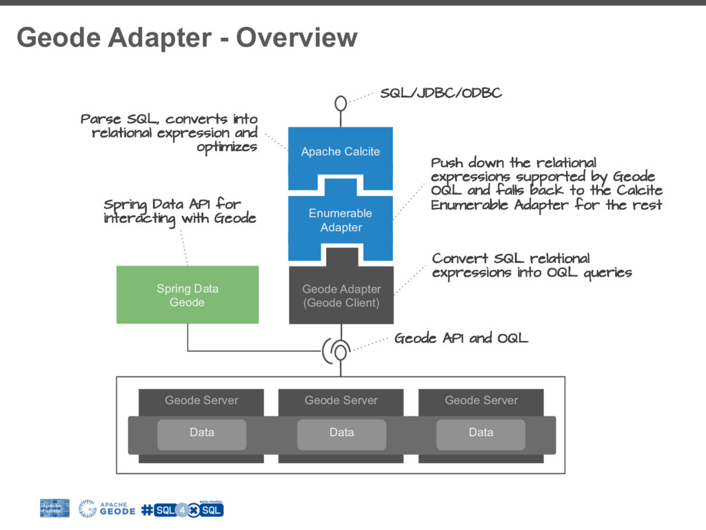 Geode Adapter - Overview Geode API and OQL SQL/...