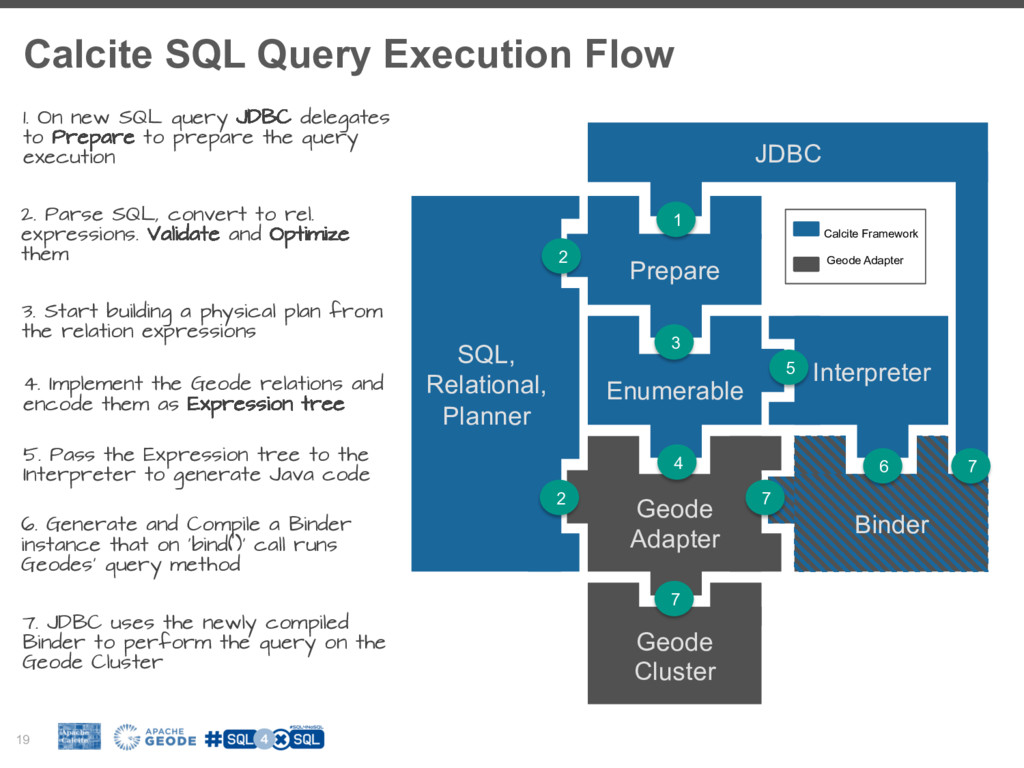 Calcite SQL Query Execution Flow 19 Enumerable ...