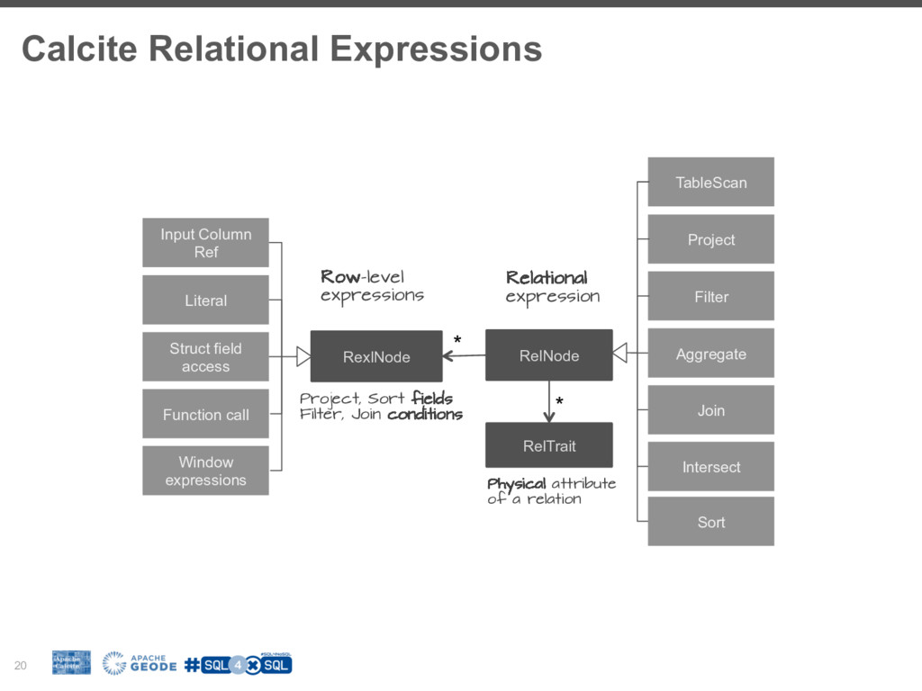Calcite Relational Expressions 20 RelNode Relat...