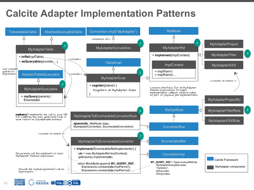 Calcite Adapter Implementation Patterns 22 MyAd...
