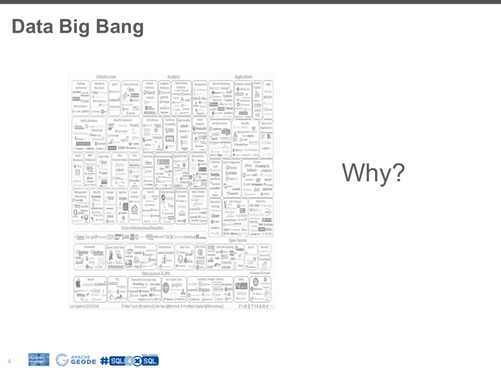 Data Big Bang 4 Why?