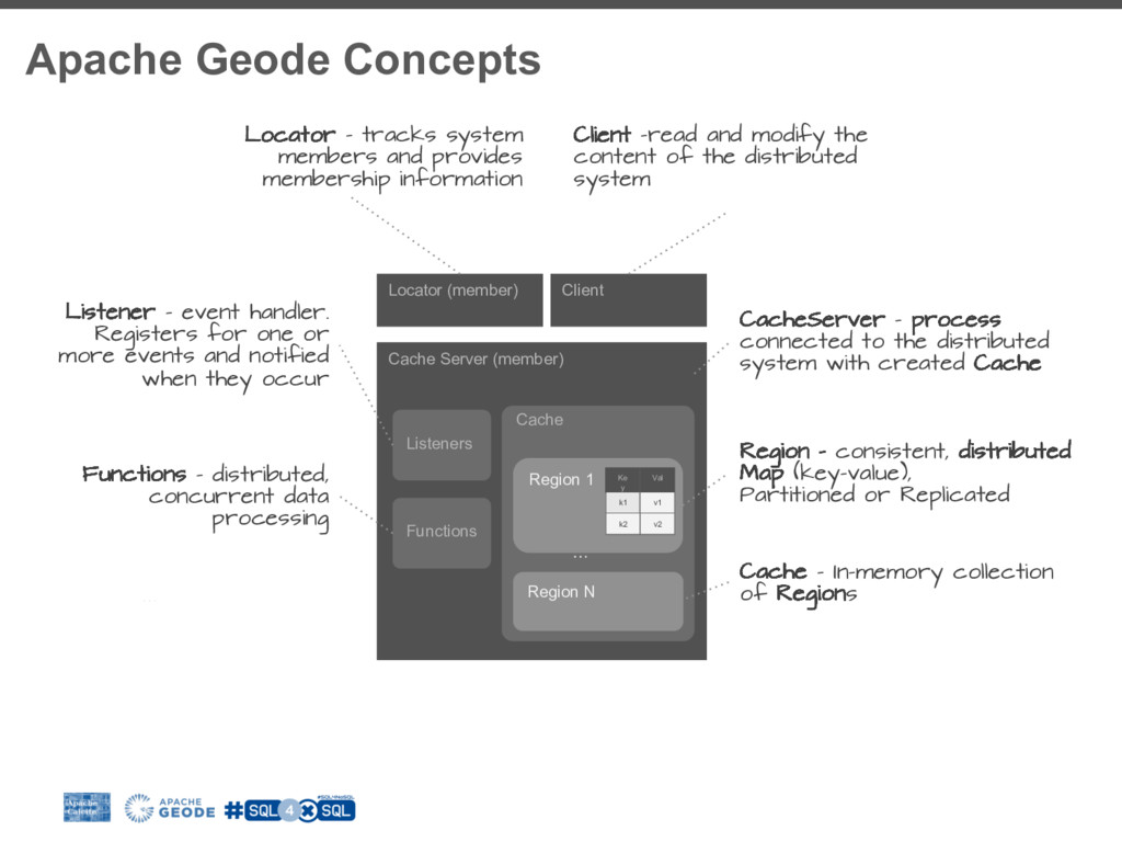 Apache Geode Concepts Cache Server (member) Cac...