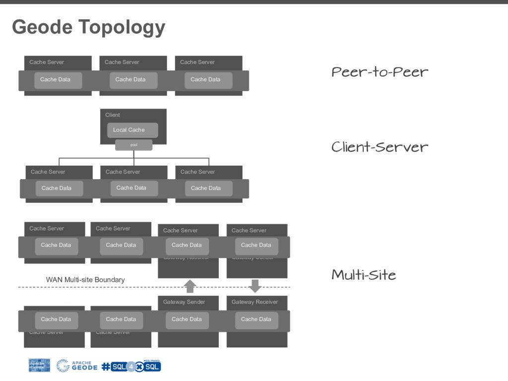 Geode Topology Cache Server Cache Server Cache ...