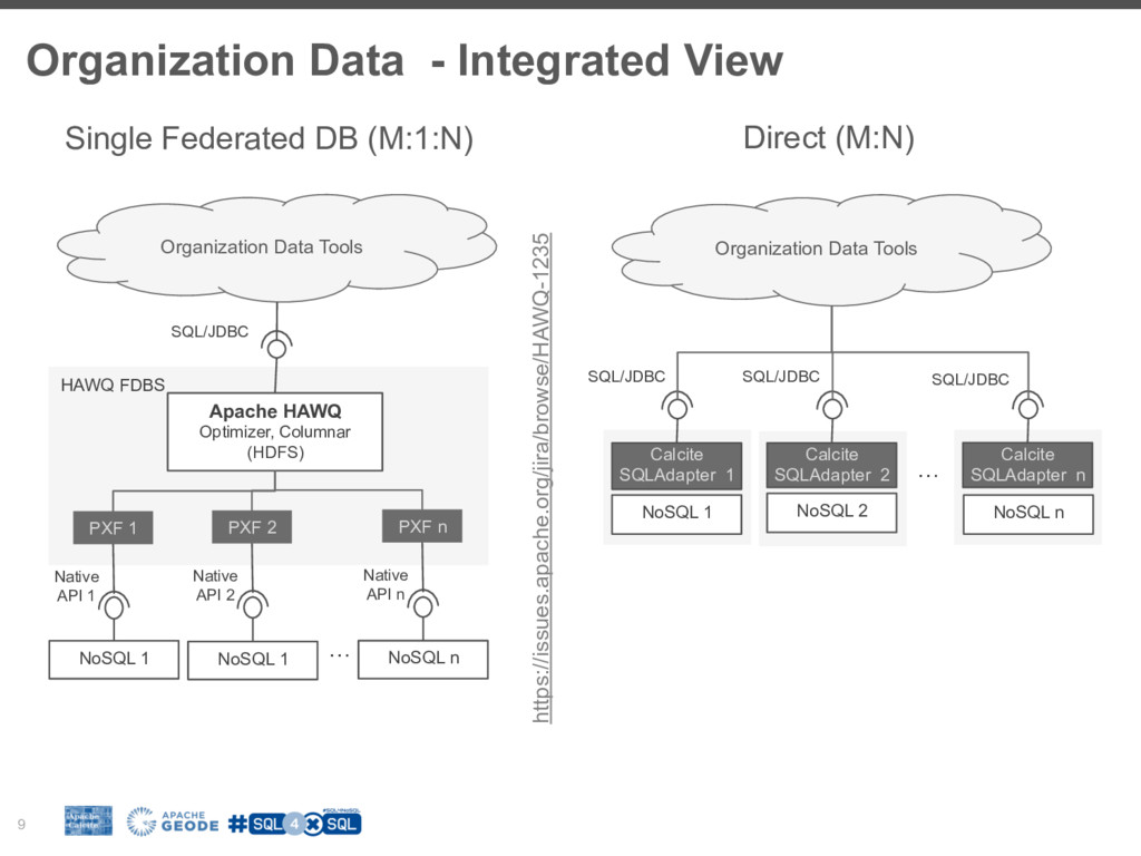 Organization Data - Integrated View 9 Single Fe...