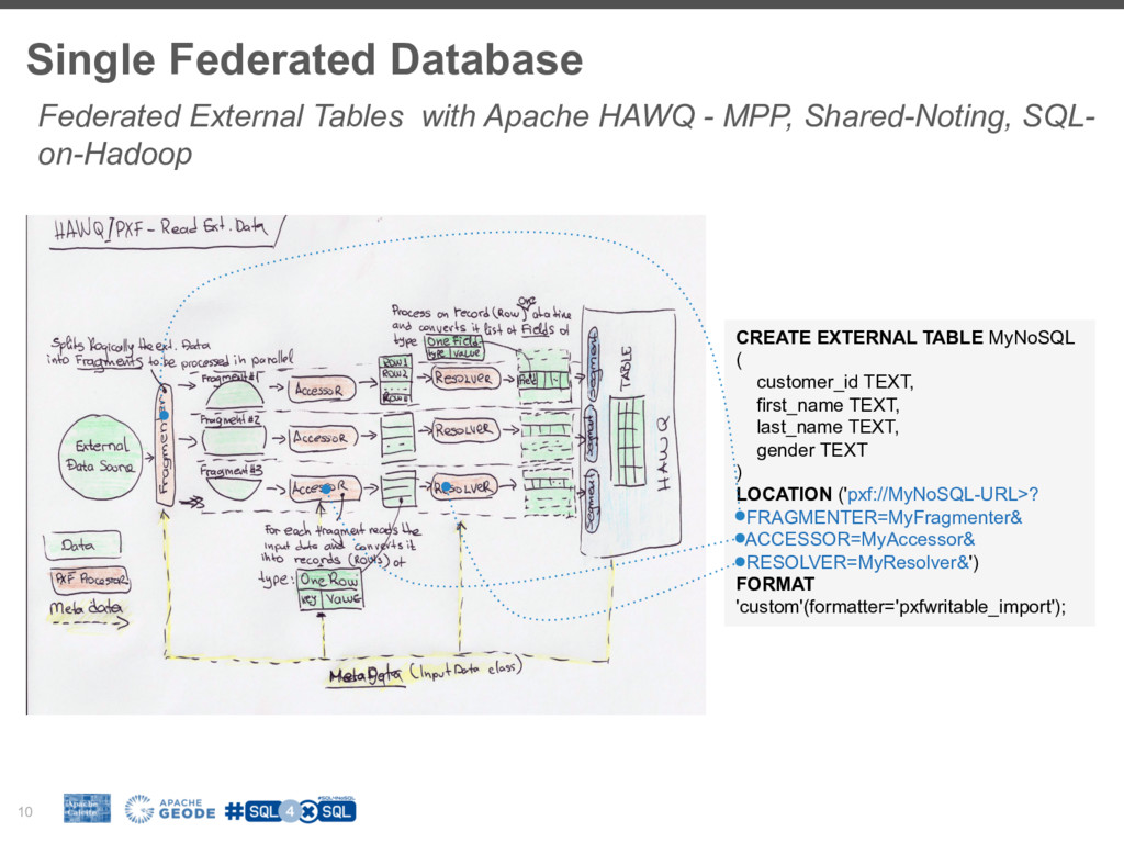 Single Federated Database 10 Federated External...