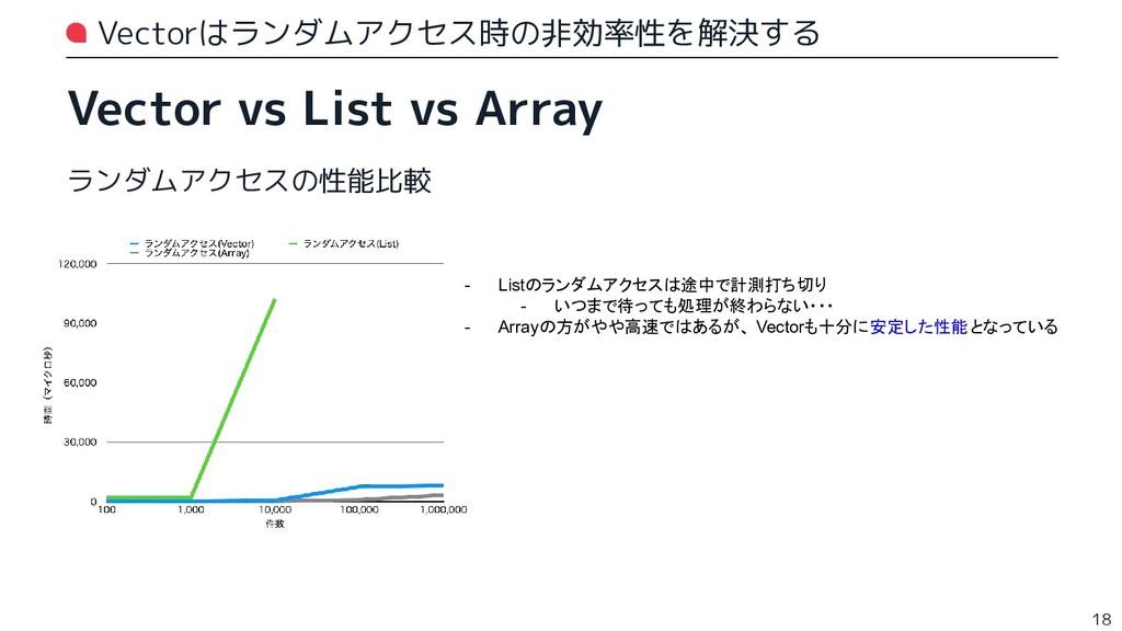 Vectorはランダムアクセス時の非効率性を解決する Vector vs List vs Ar...