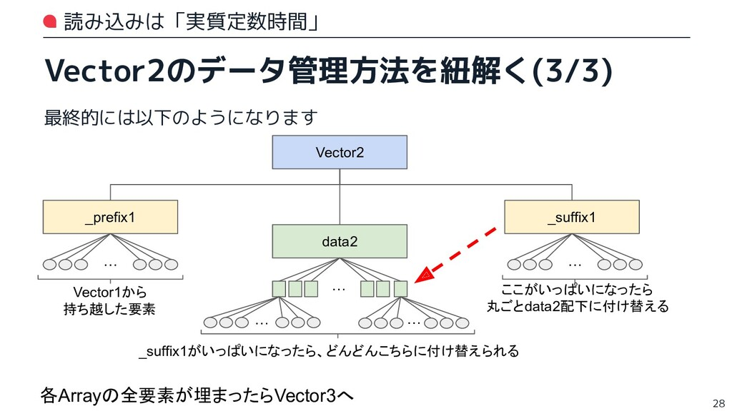 読み込みは「実質定数時間」 Vector2のデータ管理方法を紐解く(3/3) 最終的には以下の...