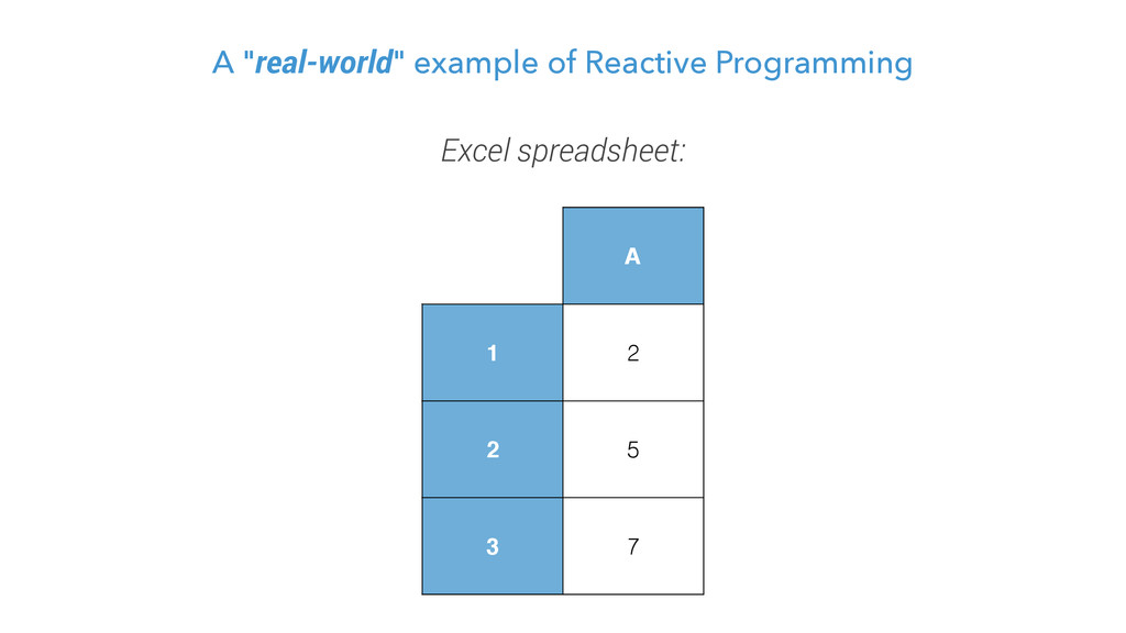 """A """"real-world"""" example of Reactive Programming ..."""