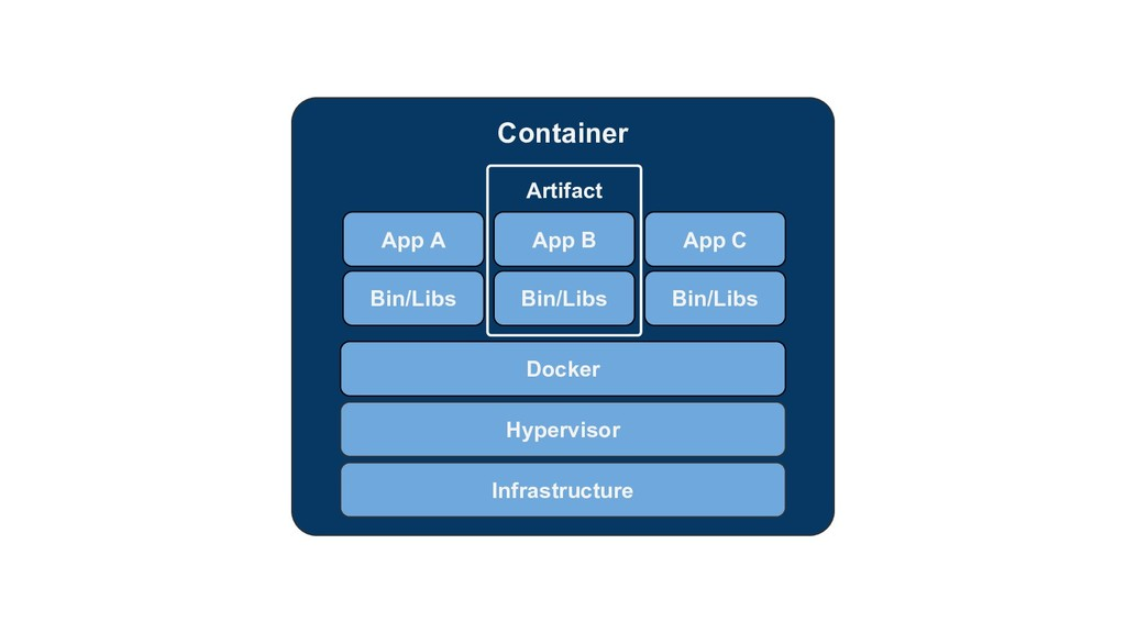 Container Infrastructure Hypervisor Docker App ...