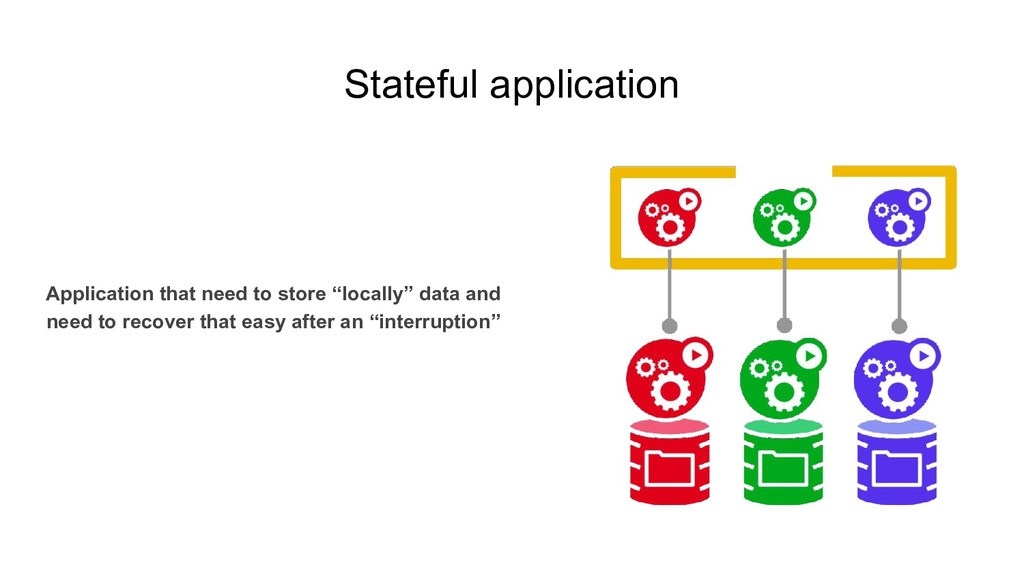 Stateful application Application that need to s...