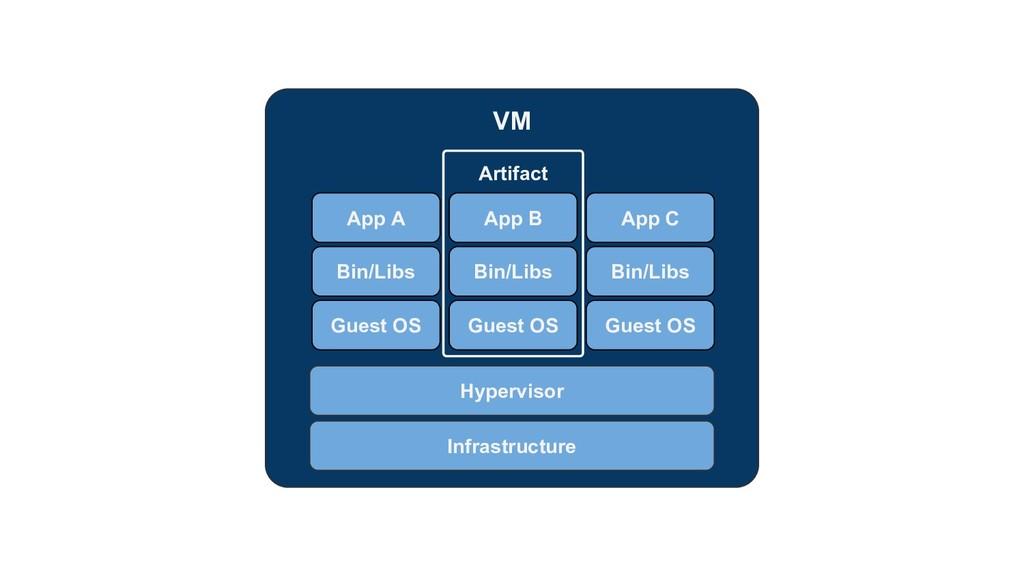 VM Infrastructure Hypervisor App A Artifact Bin...