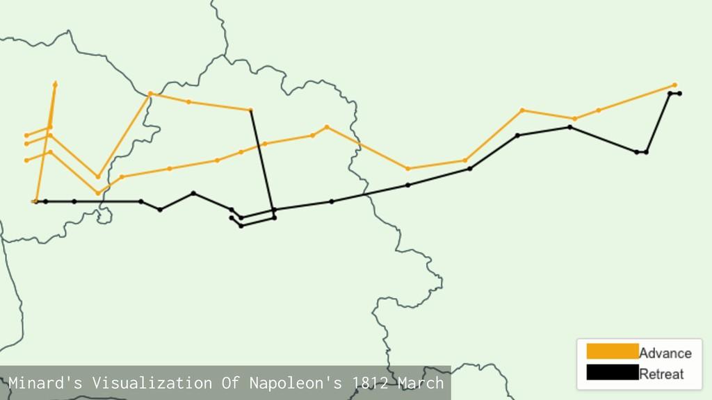 Minard's Visualization Of Napoleon's 1812 March