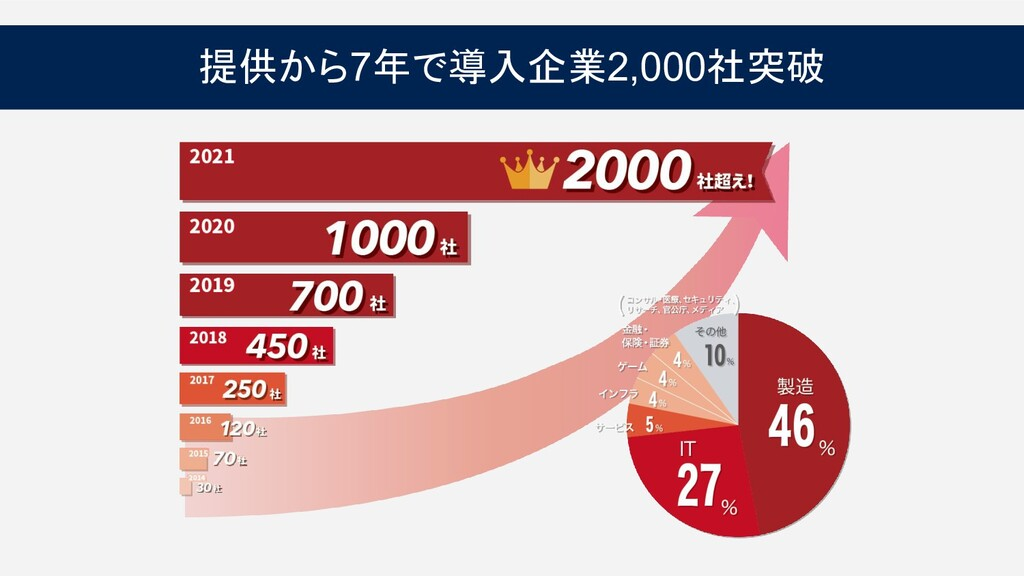 提供から7年で導入企業2,000社突破