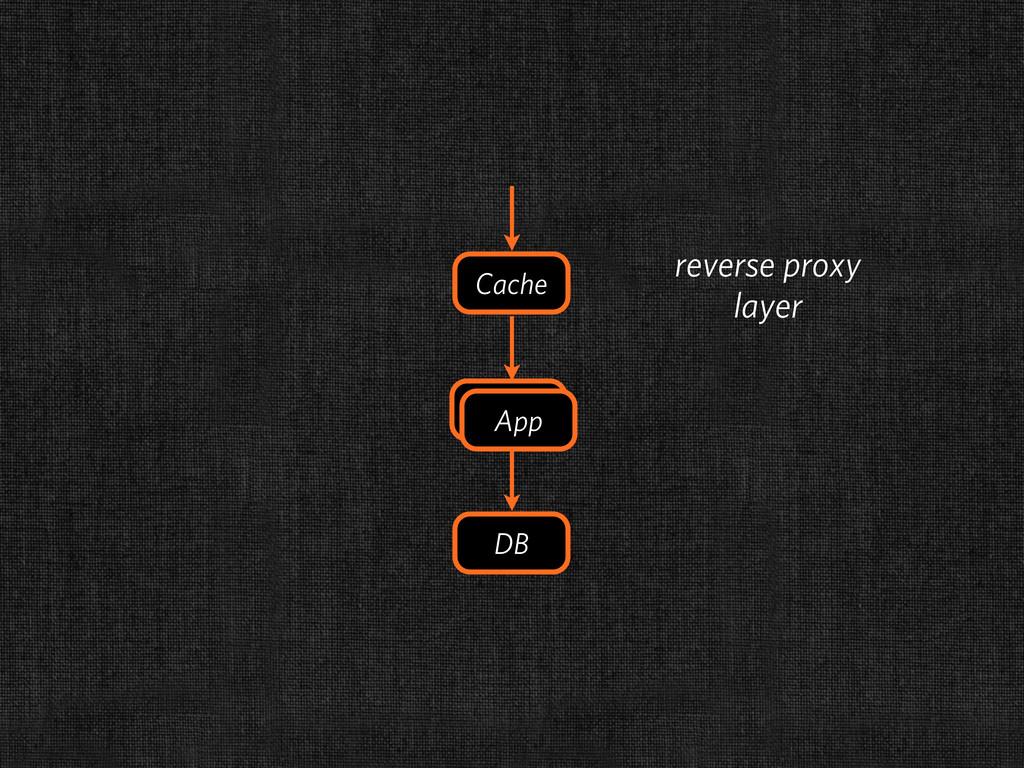 DB Cache App App reverse proxy layer