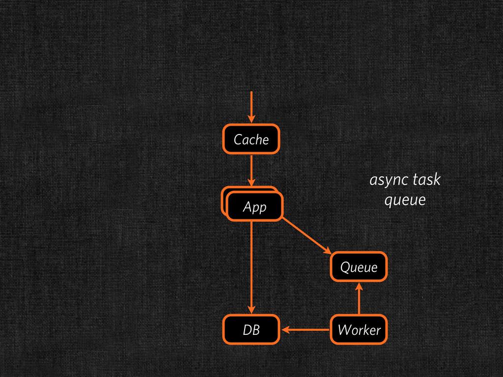 DB Cache Queue Worker App App async task queue