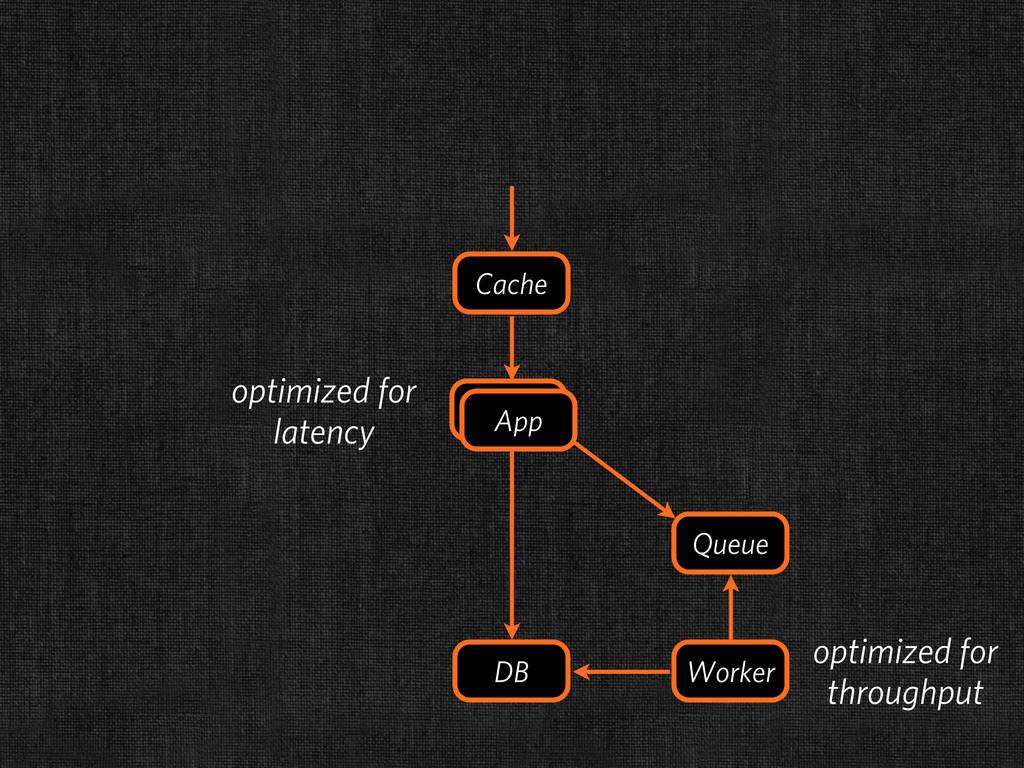 DB Cache Queue Worker App App optimized for lat...