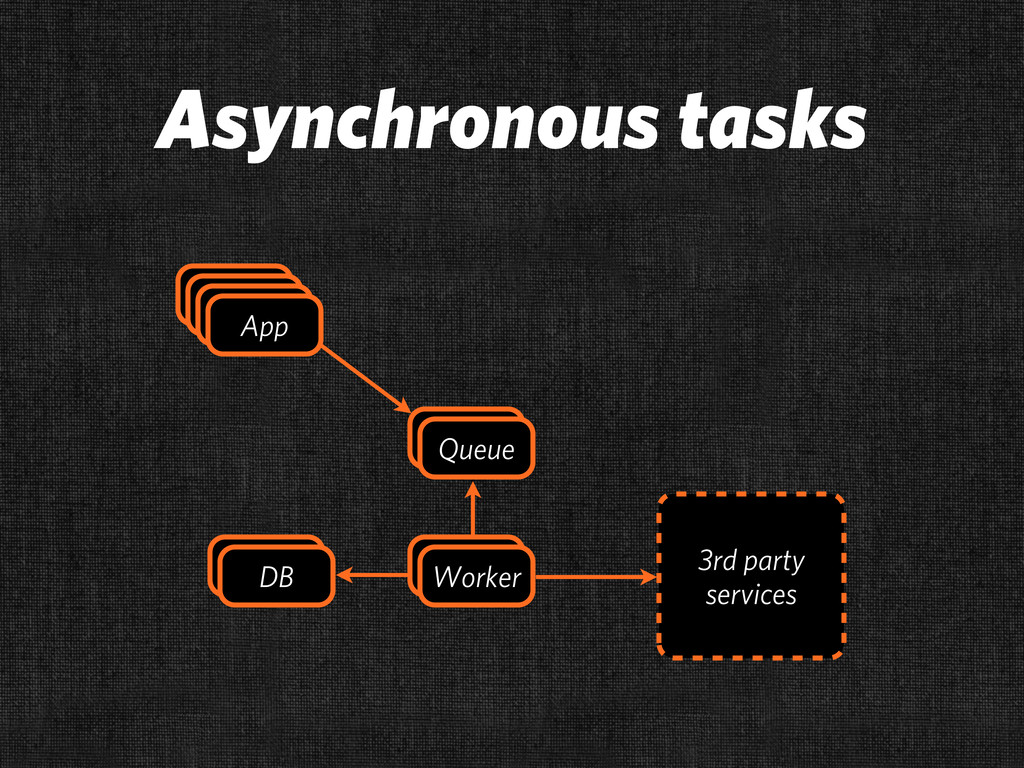 Asynchronous tasks DB App App App App App App D...