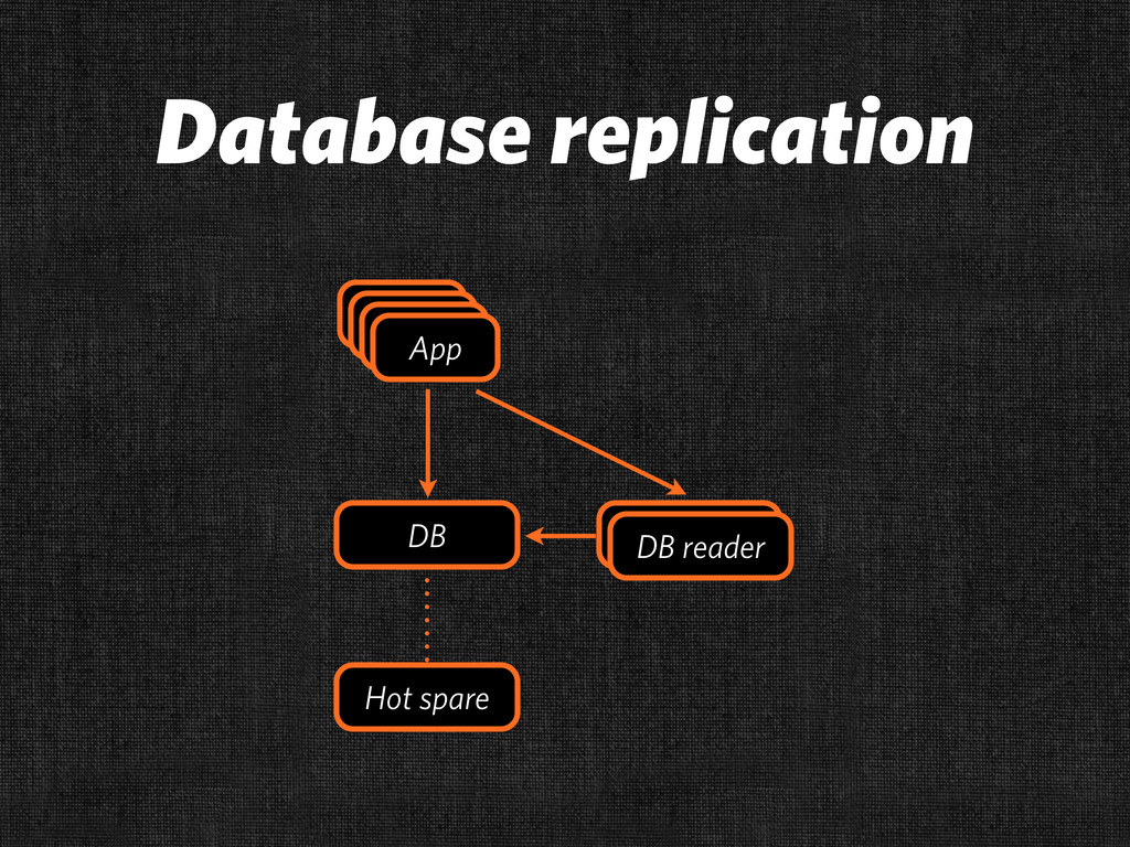Database replication App App App App App App DB...