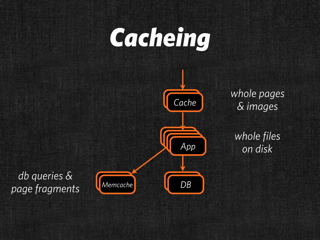 Cacheing DB Cache App App Cache App App App App...