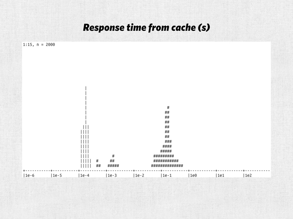 Response time from cache (s)