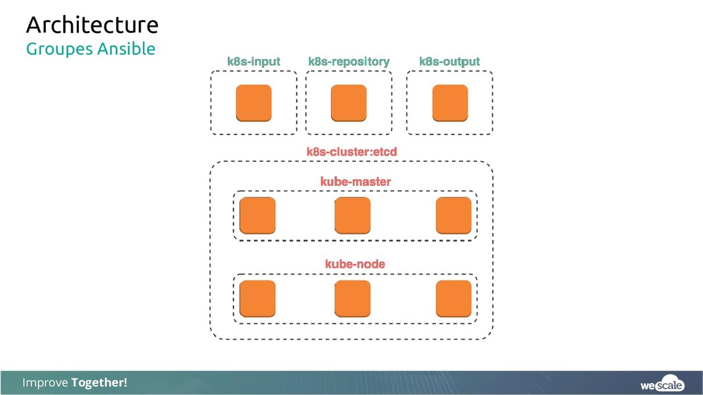 Improve Together! Architecture Groupes Ansible