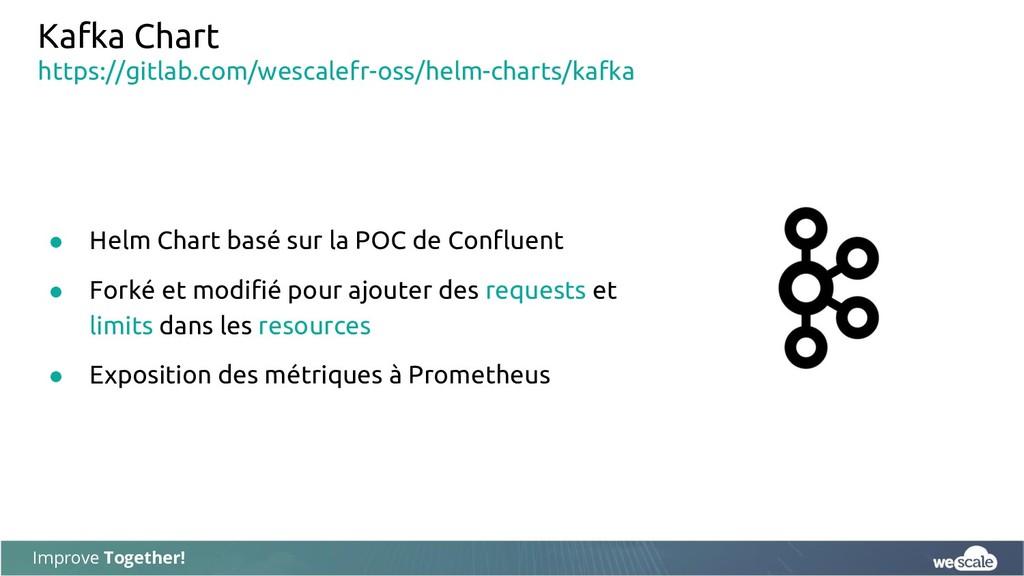 Improve Together! Kafka Chart ● Helm Chart basé...