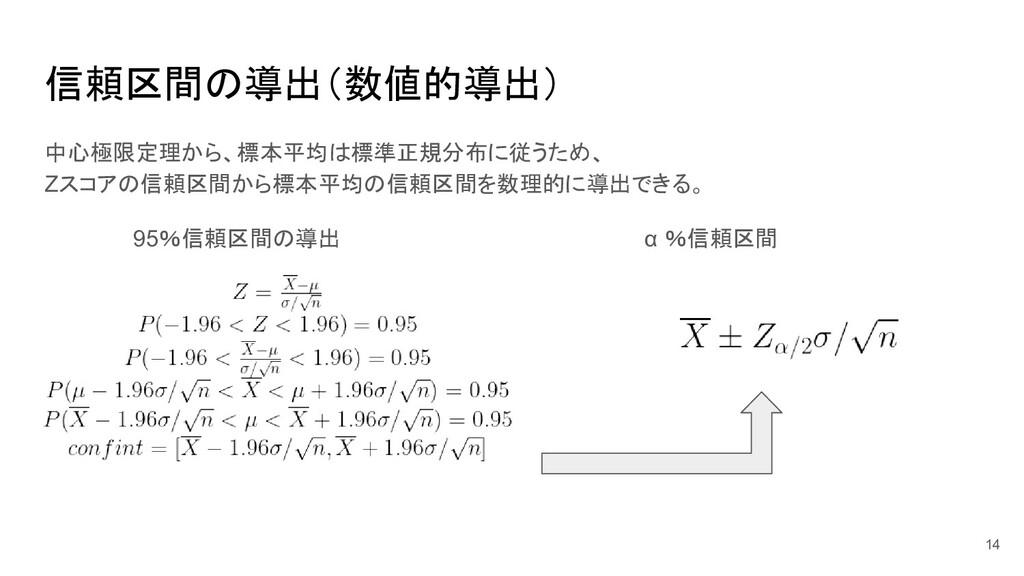 信頼区間の導出(数値的導出) 中心極限定理から、標本平均は標準正規分布に従うため、 Zスコアの...