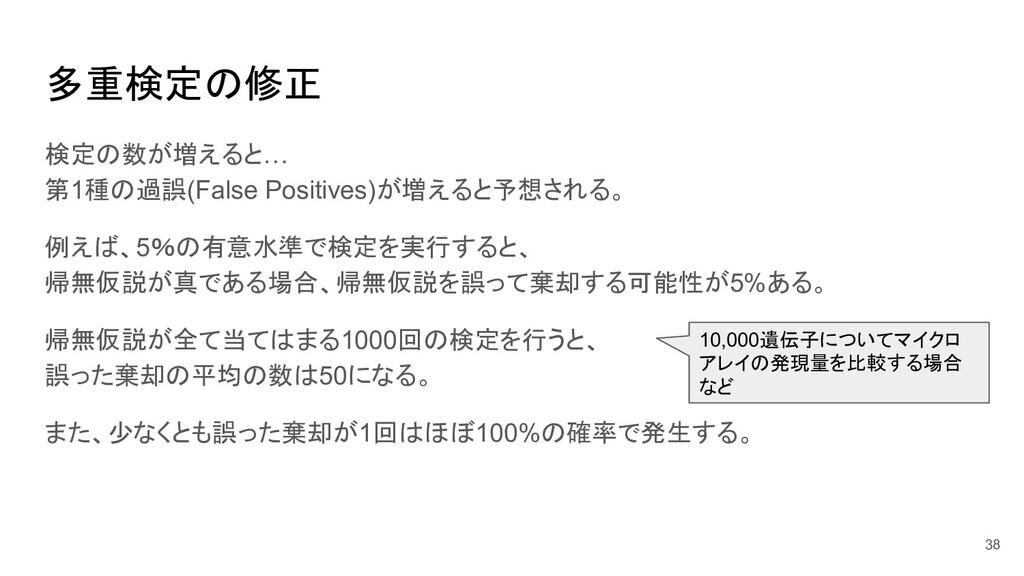 多重検定の修正 検定の数が増えると… 第1種の過誤(False Positives)が増えると...
