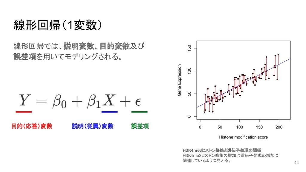 線形回帰(1変数) 目的(応答)変数 説明(従属)変数 誤差項 H3K4me3ヒストン修飾と遺...