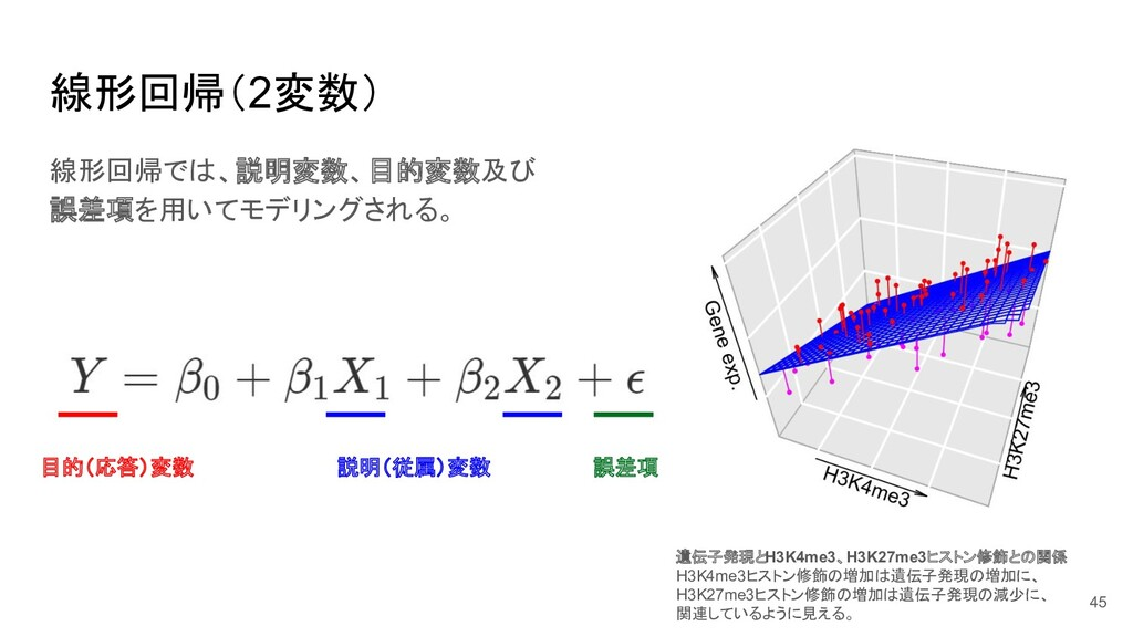 線形回帰(2変数) 目的(応答)変数 説明(従属)変数 誤差項 遺伝子発現とH3K4me3、H...