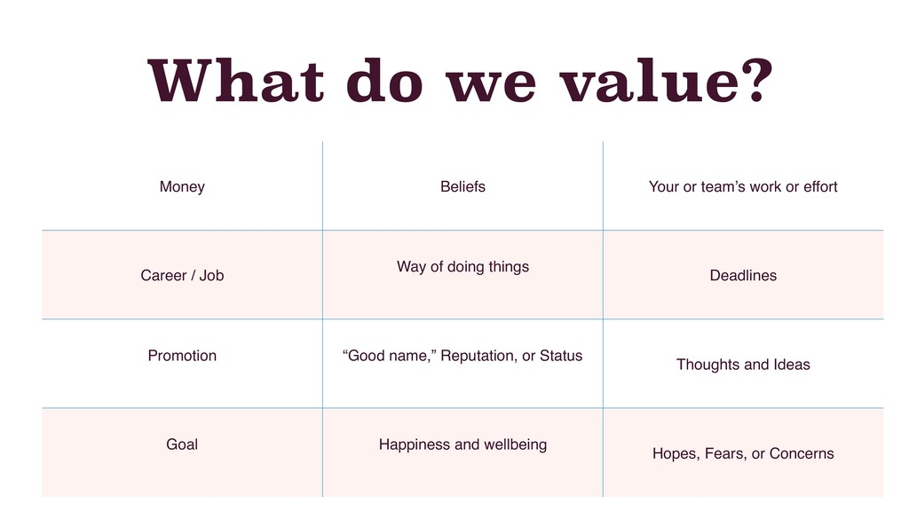 What do we value? Money Beliefs Your or team's ...