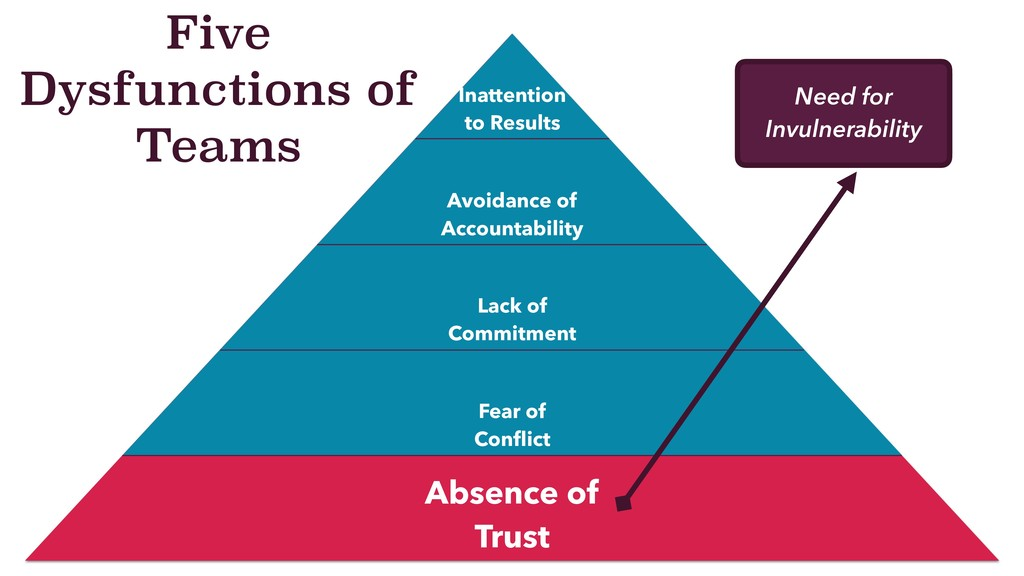 Five Dysfunctions of Teams Need for Invulnerabi...