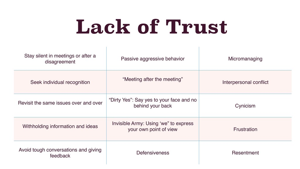 Lack of Trust Stay silent in meetings or after ...