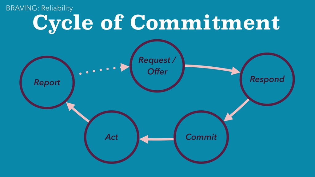 Cycle of Commitment Request / Offer Respond Com...