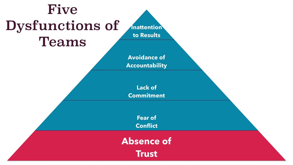 Five Dysfunctions of Teams Inattention to Resul...