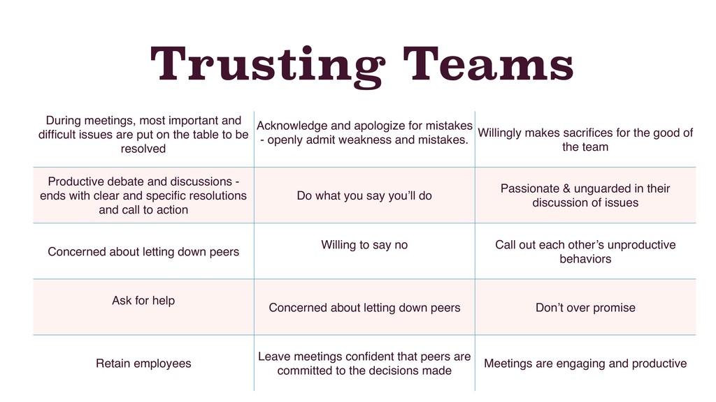 Trusting Teams During meetings, most important ...