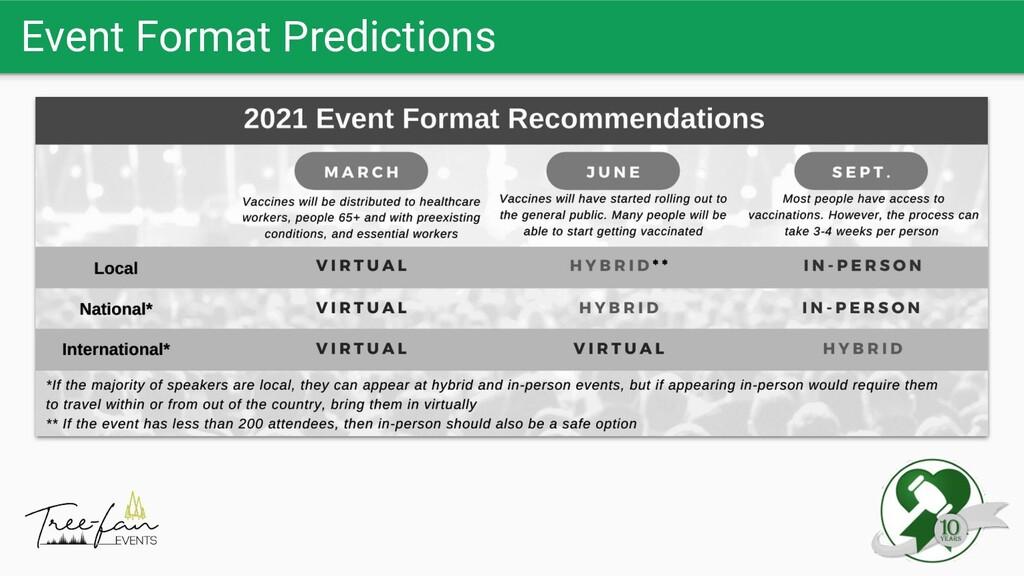Event Format Predictions