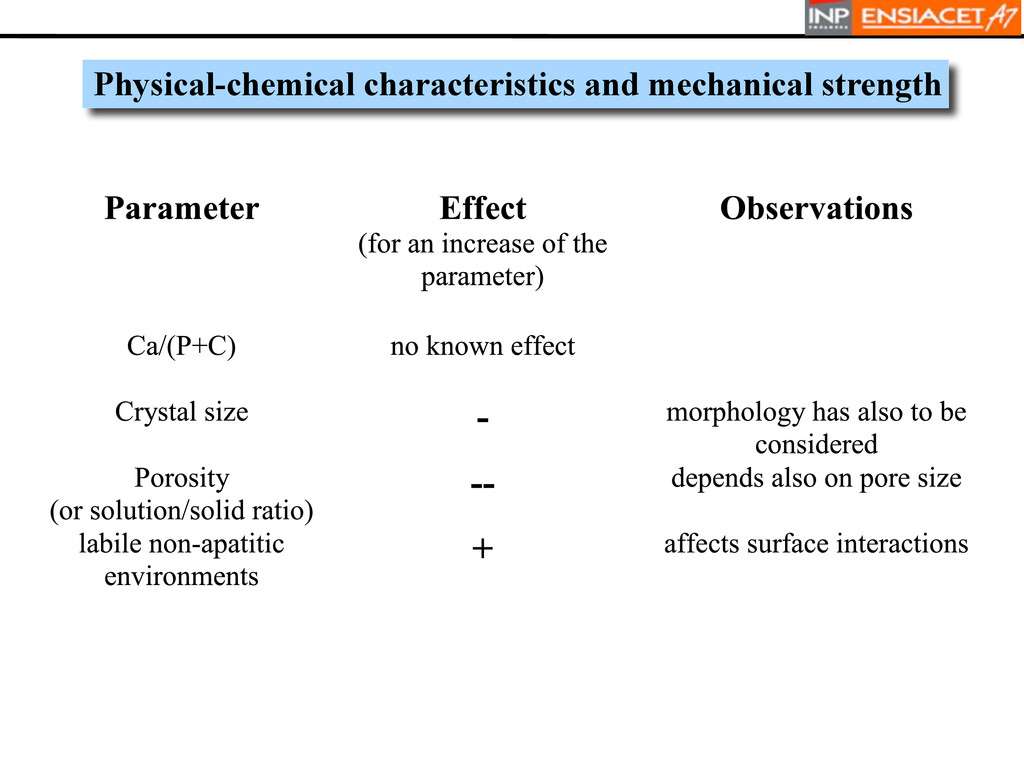 Physical-chemical characteristics and mechanica...